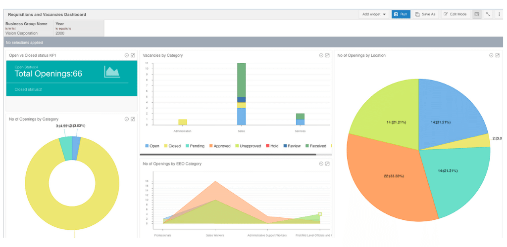 an example of an employee requisition and vacancies dashboard with vacancies and openings visualizations