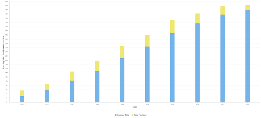 A stacked bar chart of year over year accumulated total number of new tech companies in Atlanta 2009 to 2018.