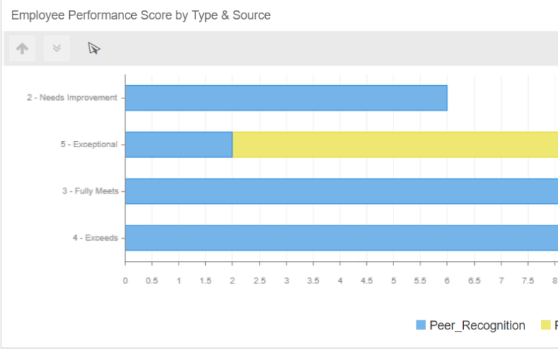 bar chart of employee performance score by award type