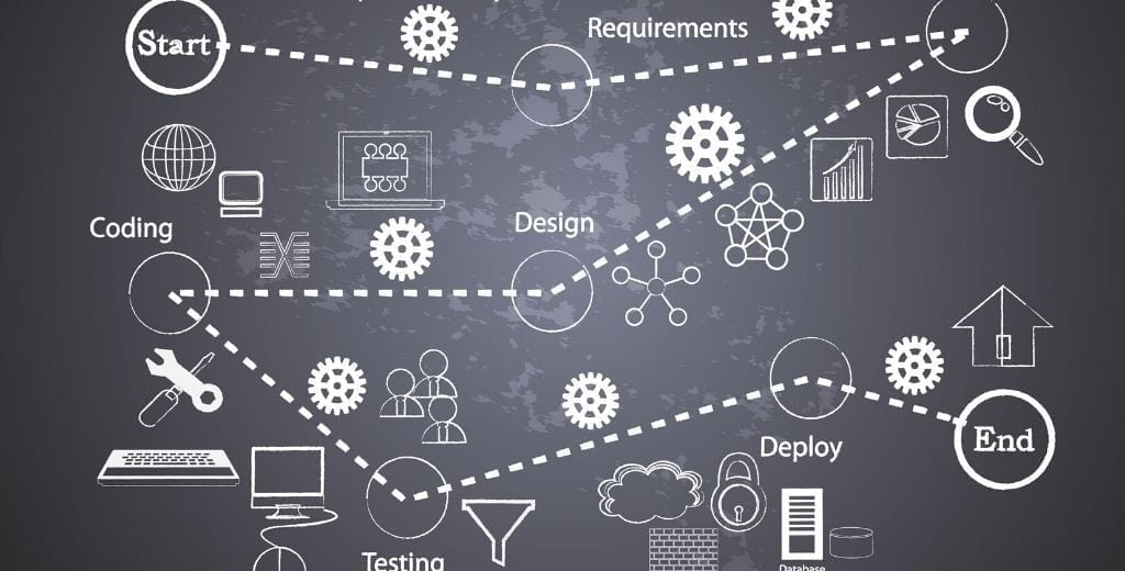 blackboard drawing of the software creation process from RFP to deployment