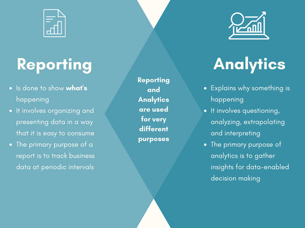 Understanding the Difference Between Reporting and Analytics